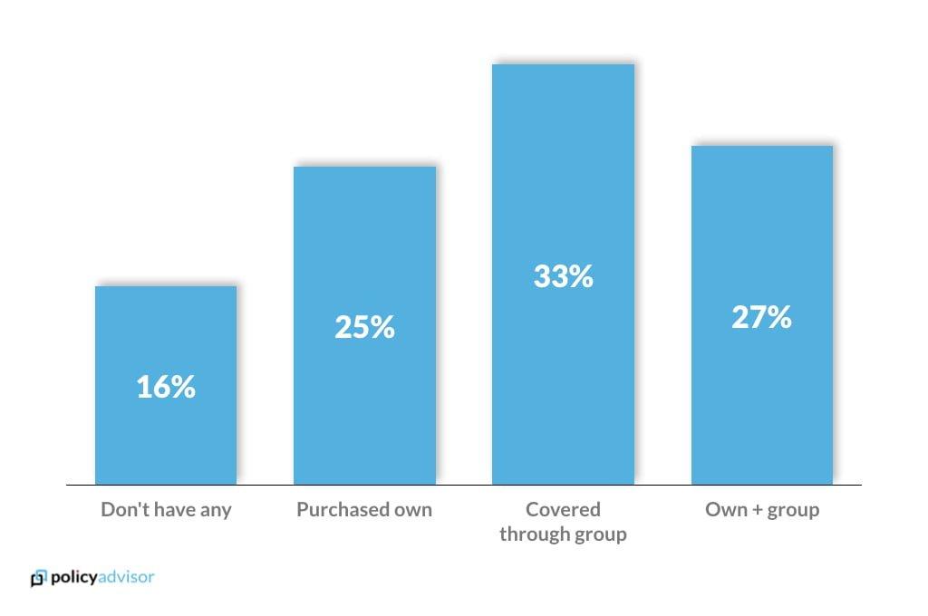 Life insurance ownership rates